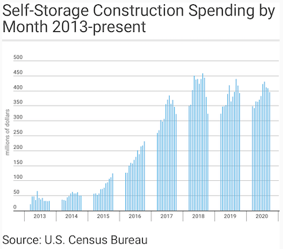 get organized month has multiple options for success, this chart shows growth of self-store units construction